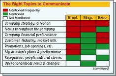 Internal Communication Plan Example | ... plan 1 internal communication swot analysis 2 internal communication