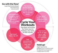 This is exactly how your period affects your workout Pms, Health Facts, Women's Health, Mental Health, Health Fitness, Advanced Yoga, Women Who Lift, Hormonal Changes, Health Challenge