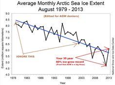 Ice decline for deniers.