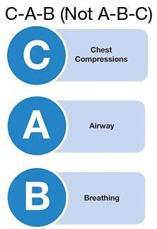It is no longer ABC (Airway, Breathing, Compressions).  It has been changed to CAB (Compressions, Airway, Breathing).  Which means you start CPR with Compressions now