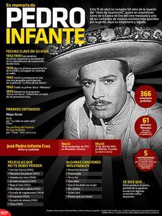 Grabó 366 canciones y actuó en 61 películas, #HoyRecordamos el 58 aniversario de la muerte de Pedro Infante. #Infografía