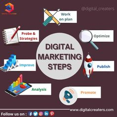 Making it easy for you, let's brief up the term Digital Marketing. Below mentioned are some digital marketing steps that will help in the long run to make your online business successful. These 7 steps will help you create your own strategy. FOLLOW THE STEPS AND BE A CHAMP OF DIGITAL MARKETING.....!!!! #digitalmarketing #digitalcreaters #steps #tips #digitalmarketingtips #analysis #contentwriting #webdesign #webdevelopment #graphicdesign #SEO #SMM #socialmedia #marketing #PPC #searchengine Best Digital Marketing Company, Web Design, Graphic Design, Video Editing, How To Run Longer, Web Development, Search Engine, Online Business, Seo