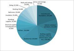 Building Budget 2015