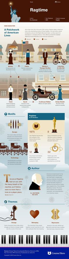 Ragtime Infographic | Course Hero