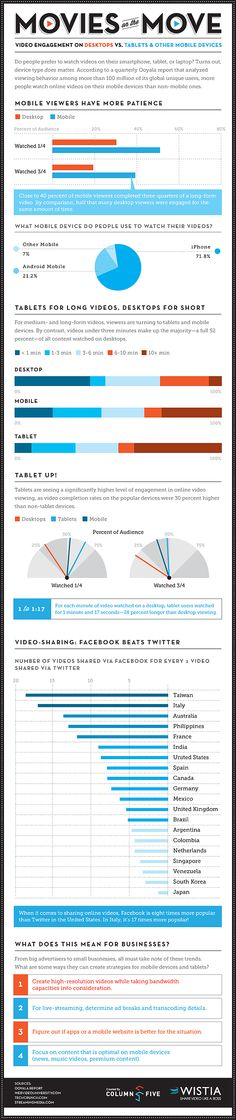 We know that videos can be an important tool for your campaign but how do people view them? This infographic shows video engagement on desktops vs. tablets and other mobile devices. Mobile Advertising, Internet Advertising, Video Advertising, Mobile Marketing, Internet Marketing, Multimedia, Marketing Magazine, Marketing Technology, Social Media Trends