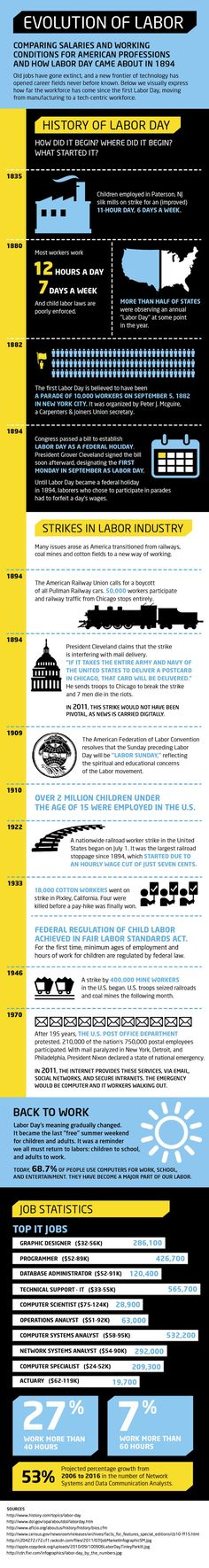 The History of Labor Day - how and where it all began.
