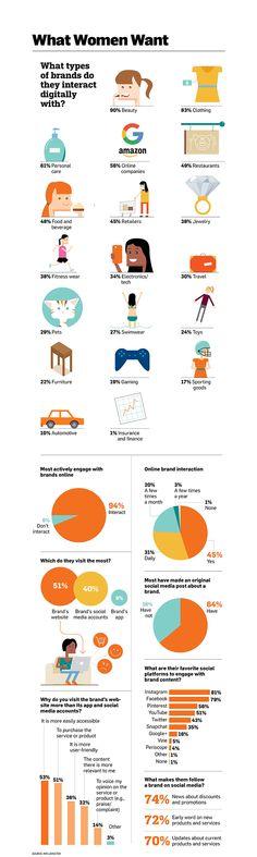 Инфографика: как женщины взаимодействуют с брендами в онлайне. | MMR