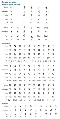 Mundari (মুণ্ডরি / मुण्डरि / ମୁଣ୍ଡରି / Muṇḍari) is a Munda language with about two million speakers in eastern India, Bangladesh and Nepal. It is closely related to Santali, and has no official status. Mundari is written with the Bengali alphabet in Bangladesh and in the India state of West Bengal. (...)