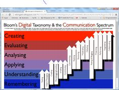 Bloom S Taxonomy Old Amp Revised Common Core Pinterest