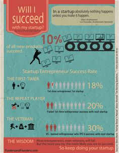 This infographic is inspired by a quote from a serial entrepreneur and angel investor who I know personally.