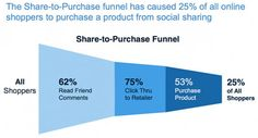 Sociable Labs  Social Impact Study: How Consumers See It  The Share-to-Purchase funnel has caused 25% of all online shoppers to purchase a product from social sharing
