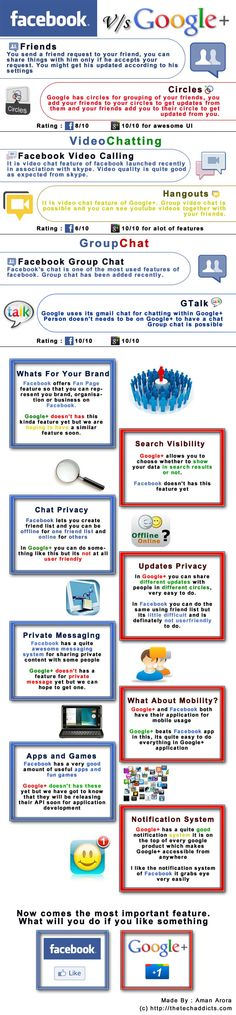 Google+ vs Facebook Comparing Facebook and Google + is a difficult task to do , but it has been done very well in this Infographic.This covers some important aspects of the networks.