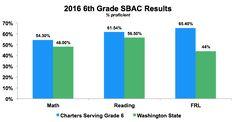 6th Grade SBAC Results