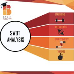 #SWOT #Analysis #strength #Weakness #Opportunity #Threat #management #strategy #business #startup #entrepreneur for Softskills training for Coporate and Colleges Please visit http://goo.gl/ezvOvE