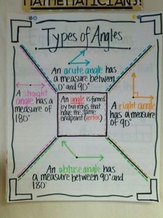 Looking for grade anchor charts? Try some of these anchor charts in your classroom to promote visual learning with your students. Math Charts, Math Anchor Charts, Rounding Anchor Chart, Math Strategies, Math Resources, Math Activities, Math College, Fifth Grade Math, Fourth Grade