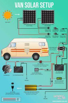 Build A Camper Van, Bus Camper, Camper Life, Sprinter Camper, Kombi Trailer, Cargo Trailer Camper, T3 Vw, Off Grid, Bus Living