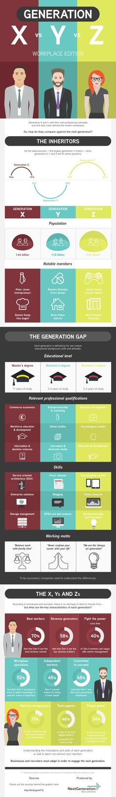 Generation X vs Y vs Z: Workplace Edition #infographic ~ Visualistan
