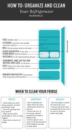 Guide to Refrigerator Storage Where you keep the veggies, milk and condiments does matter! Find out all the secrets of refrigerator storage with this handy guide. Refrigerator Organization, Kitchen Organization, Clean All The Things, Cleaning Hacks, Fridge Cleaning, Cleaning Checklist, Green Cleaning, Storage Solutions, Storage Ideas
