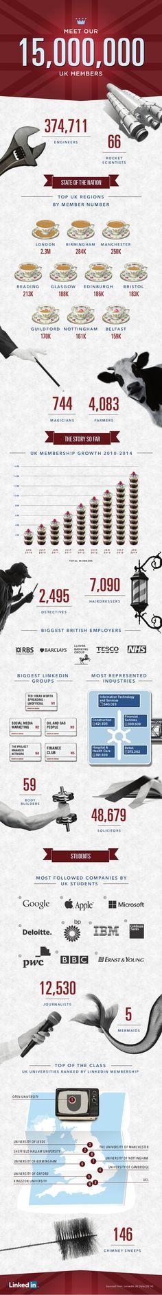 15 Million Members in UK from LinkedIn  #Infographic #Linkedin #UK