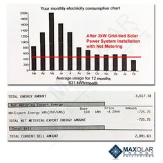 13 best free energy blueprint reviews images on pinterest solar during the period covered in this electric bill the solar power system of this household produced a total energy of 3257 kwh 1567 kwh of which malvernweather Image collections