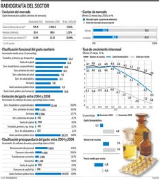 Gasto Farmaceutico España 2011