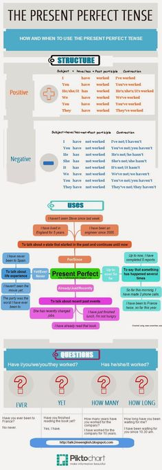Talk2Me English : The Present Perfect Tense - Simplified, Good infographic with flowcharts and other visual organizers that could be helpful for teaching intermediate proficiency or above ELLs the correct way to use the present perfect test.