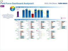 d| Experiências Profissionais - André Luiz Bernardes - CURRICULUM VITAE - MS Excel Dashboard - ✔ A&A – FDDA® - DDD Brasil - Field Force Dashboard Analysis® - Effectiveness Analysis System