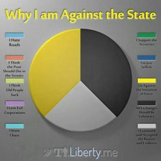 Pie chart: Why I Am Against the State. Anarcho-Capitalism