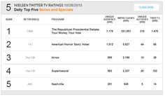 Arrow S04E04: Beyond Redemption ranks #3 in Nielsen's Daily Top 5 for October 28, 2015
