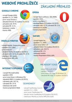 #Infographics 2015 - #browsers | #online