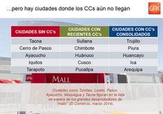Hernán Chaparro: Ciudades del Perú donde aún no hay Centros Comerciales #RetailPeru vía @GfKPeru pic.twitter.com/pg53hTIhwJ vía @seminariumPeru 10.04.14