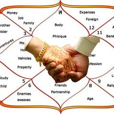 Pandit Om Prakash Vyas is the world's most famous astrologer in India. Get your horoscope free, and consult the best astrologer in Bhilwara, India. Astrology In Hindi, Marriage Astrology, Love Astrology, Astrology Chart, Vedic Astrology, Career Astrology, Horoscope Online, Horoscope Match, Love Horoscope