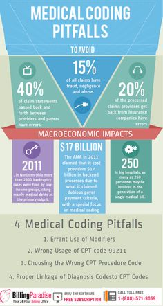 Medical Billing And Coding Study Material Free