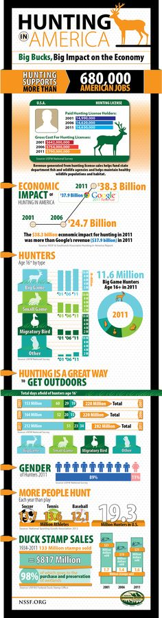 Did you know that hunting's $38.3 billion economic impact in 2011 was more than Google's annual revenue? This infographic provides a look at just how big that impact is.