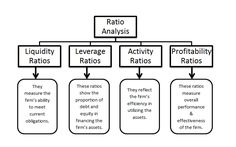 Financial ratio analysis - Google Search