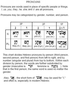 The reGathering - pronouns intermediat