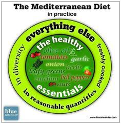 Mediterranean diet in practice Mediterranean Diet, Italian Recipes, Articles, Herbs, Stuffed Peppers, Healthy, Food, Stuffed Pepper, Essen