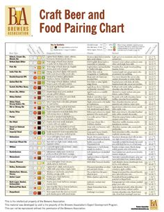 @Lindsey Grande Kuhn. Check out these super specific cheese pairings! Beer and Food Pairing Chart