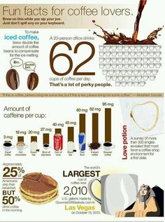 Many people misunderstand that espresso or deeply roasted beans has more caffeine than brewed coffee which come from less roasted beans. Indeed, caffeine is broken down at high temperature. More coffee facts: http://www.coffeesaga.com