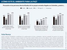 Barranquilla es la ciudad que menos toleraría a los desmovilizados