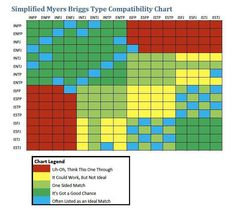 MBTI Compatibility Chart - I find it interesting that I have zero reds. I have found few people who I can't manage to work with. Everyone is my friend!