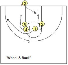 Out-of-bounds basketball play - Wheel and Back
