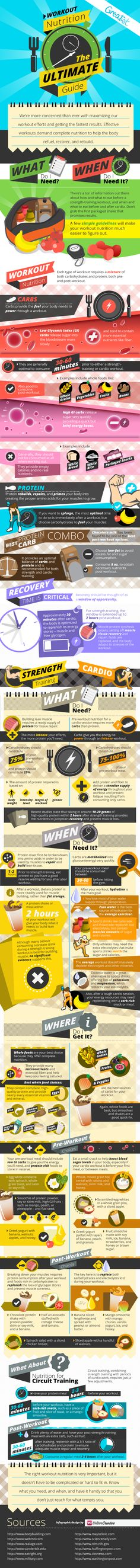 workout nutrition ultimate guide