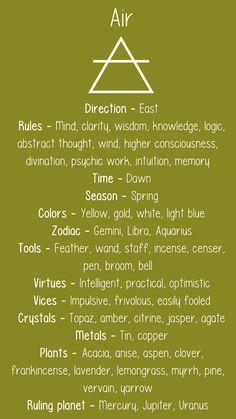 modern witch Modern Tips For The Modern Witch cosmic-witch: Elemental Correspondences Gemini Zodiac, Astrology Zodiac, Zodiac Signs, Zodiac Quotes, Magick, Witchcraft, Wiccan, Tarot, Magia Elemental