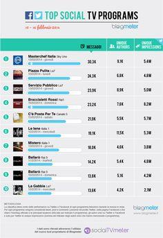 Top Social TV Programs 20140218