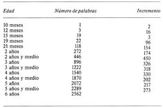 Adquisición y desarrollo del lenguaje en Preescolar y Ciclo Inicial / Juan Cervera   Biblioteca Virtual Miguel de Cervantes