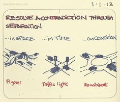 Resolve a contradiction through separation The idea of resolving contradictions I was taught by Darrell Mann. This neat example from Simon Dewulf. Visual Thinking, Creative Thinking, Design Thinking, Creative Writing, Life Skills, Life Lessons, Social Design, 6 Sigma, Leadership Coaching