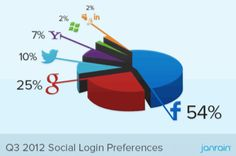 Are You Fully Integrating Social and Your Website?