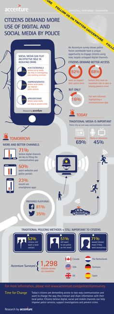 Digital Police Infographic