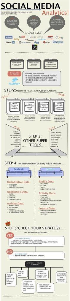 Social Media Analytics #infographic by alexandria